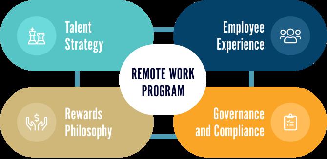 AIRINC-Remote-Working-Program