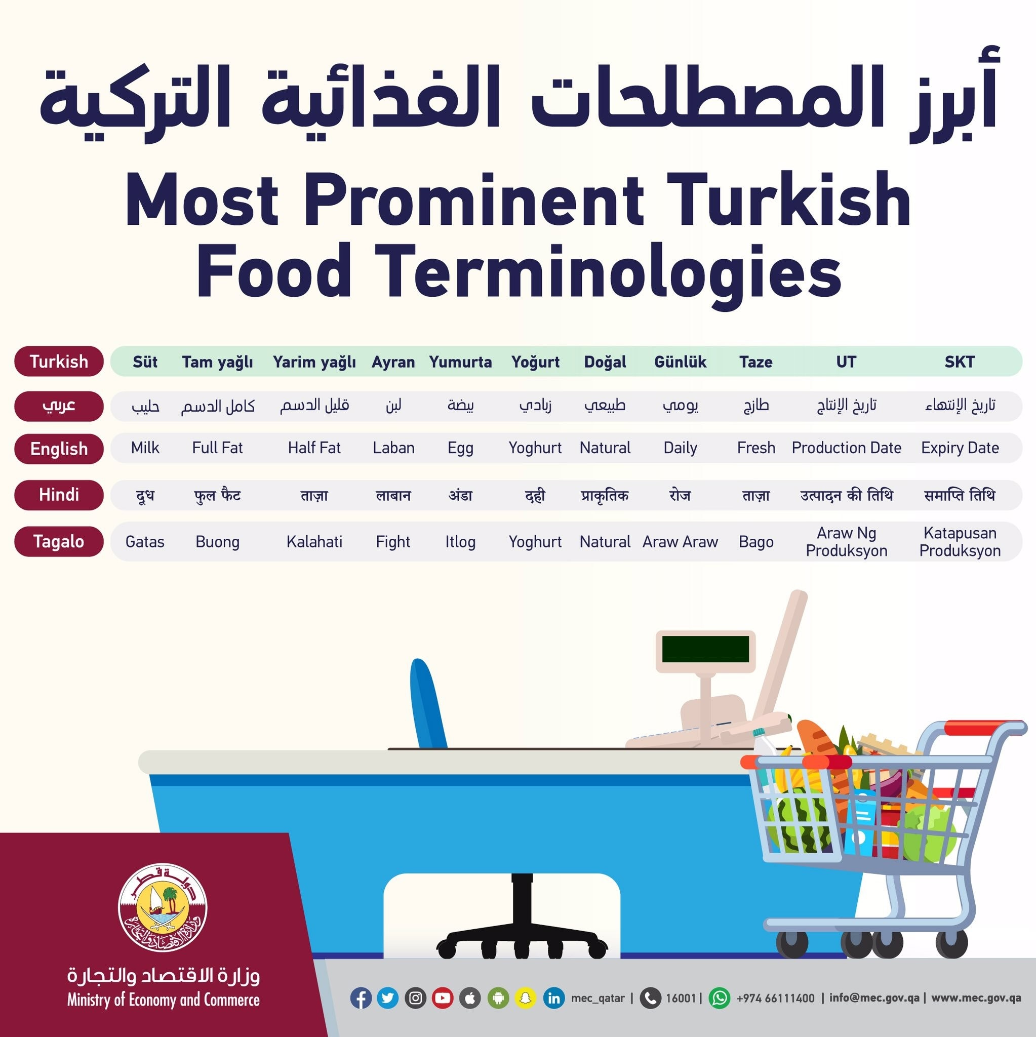 Turkish Translations of common labeling information, provided by Qatar Ministry of Economy and Commerce.
