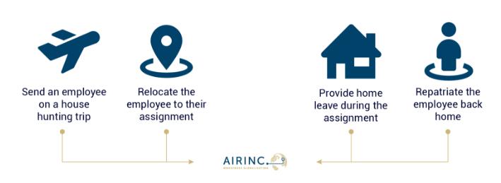 AIRINC's Airfare Database