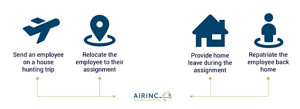 AIRINC's Airfare Database