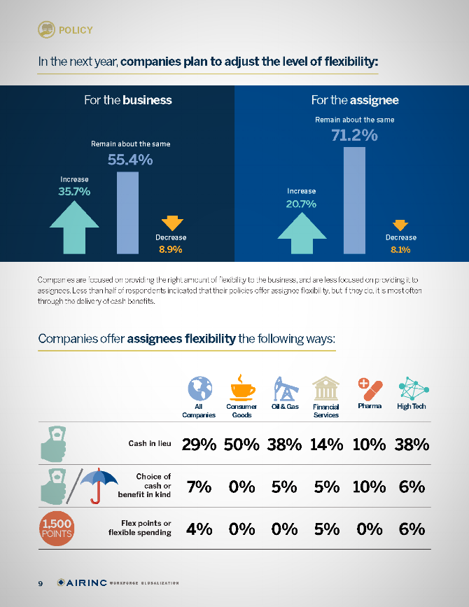 AIRINC'S 2016 Mobility Outlook Survey - Download Now!