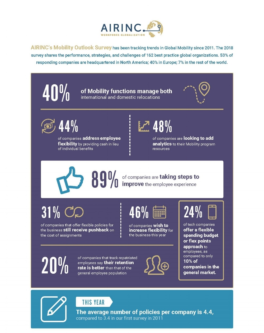 The AIRINC 2018 Mobility Outlook Survey [Infographic]