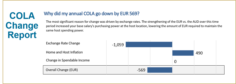 Why did my annual COLA go down by EUR 569? AIRINC's COLA Change Report explains it all!
