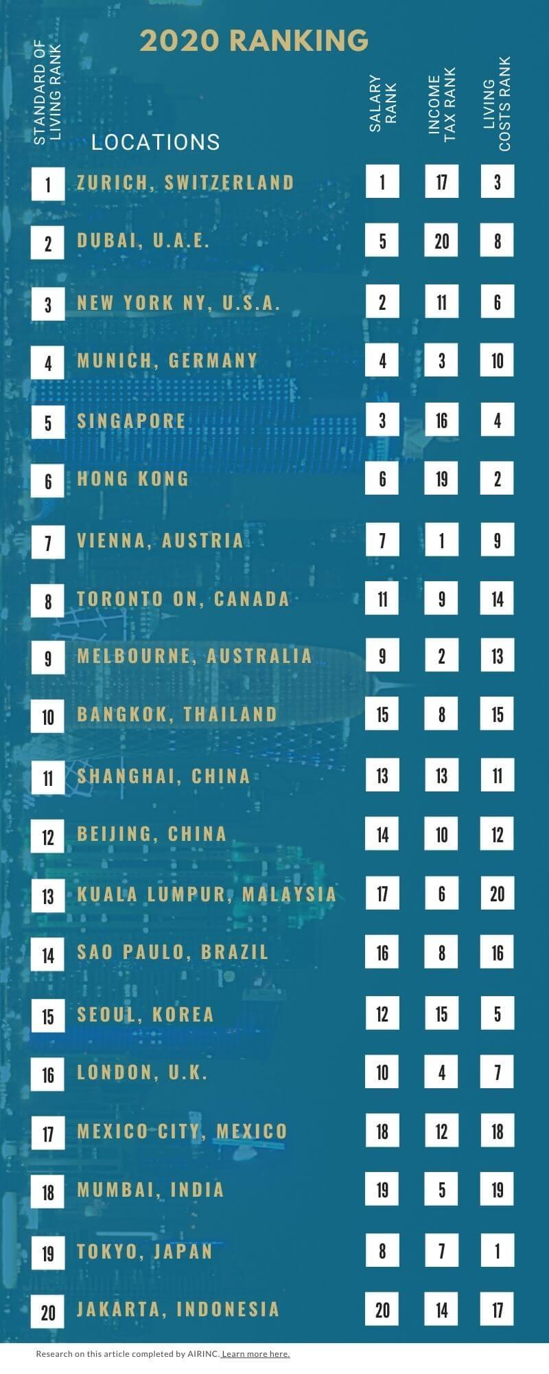Global 150 - 4 categories (1)