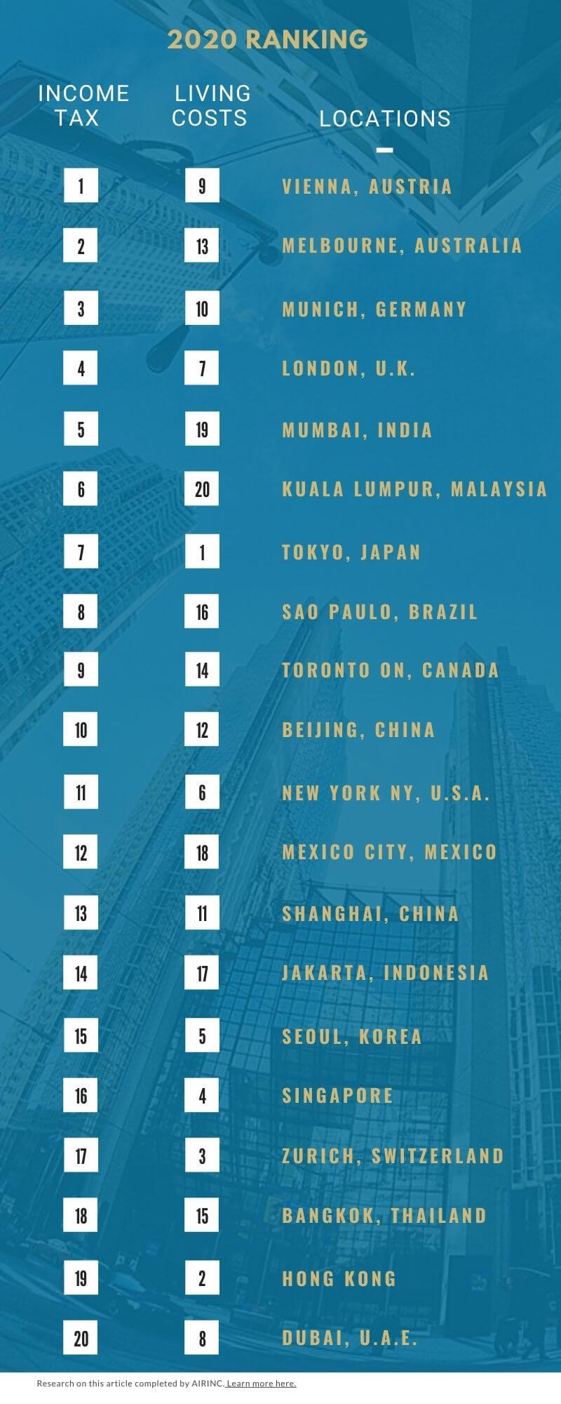 Global 150 - income and living