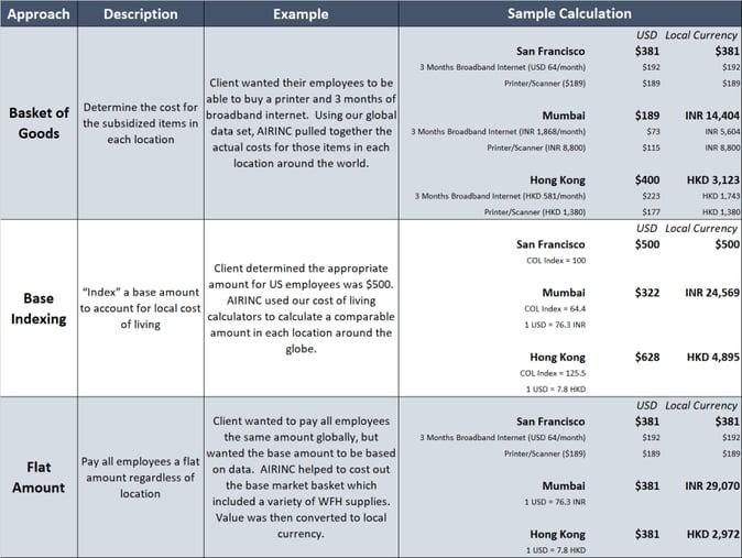 Sample Assignment Analysis - v3