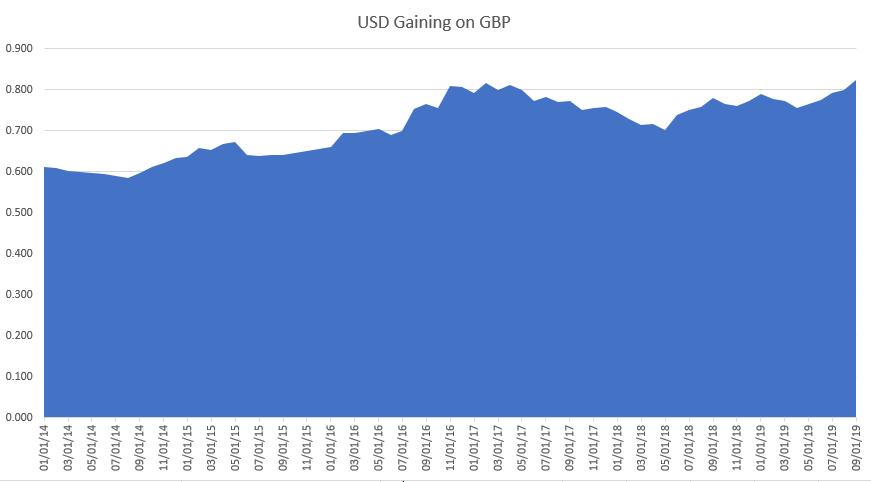 USD gaining on GBP - blog