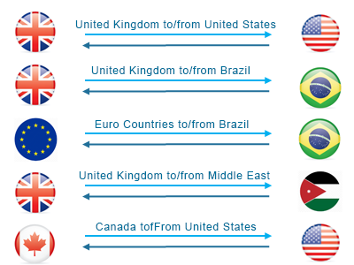 Currency Volatility Country Combos