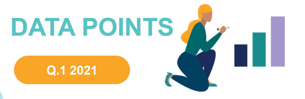 datapoints q121