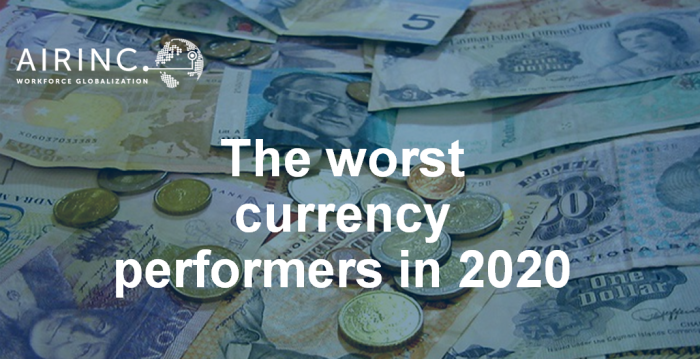 The worst currency performers in 2020